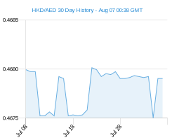 HKD AED chart - 30 day