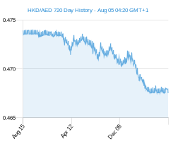 HKD AED chart - 2 year