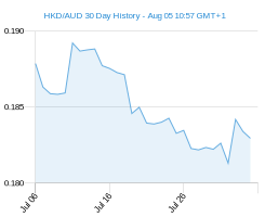 HKD AUD chart - 30 day