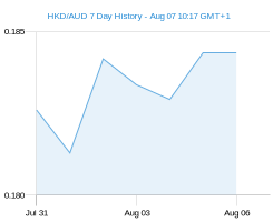 HKD AUD chart - 7 day