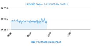 Dollar de Hong Kong - Dollar barbadien Intraday Chart