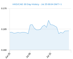 HKD CAD chart - 30 day