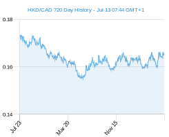 HKD CAD chart - 2 year