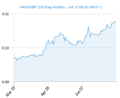 120 day HKD GBP Chart