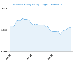 HKD GBP chart - 30 day