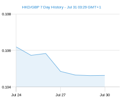 HKD GBP chart - 7 day