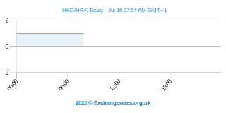 Dollar de Hong Kong - Kuna croate Intraday Chart