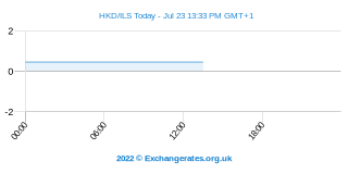 Dollar de Hong Kong - Shekel Intraday Chart