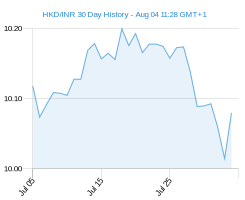 HKD INR chart - 30 day