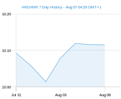 HKD INR chart - 7 day