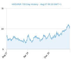HKD INR chart - 2 year