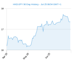 90 day c1 JPY Chart