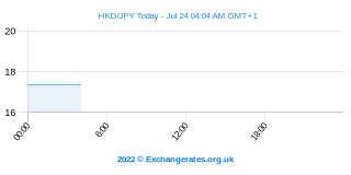 Dollar de Hong Kong - Yen japonais Intraday Chart
