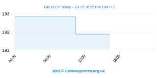 Dollar de Hong Kong - Libanais Pound Intraday Chart