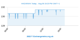 Dollar de Hong Kong - Kwacha malawite Intraday Chart