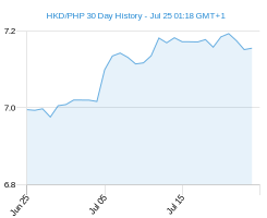 HKD PHP chart - 30 day