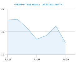 HKD PHP chart - 7 day
