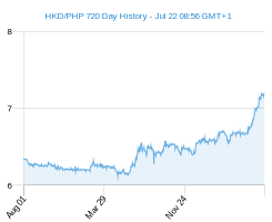 HKD PHP chart - 2 year