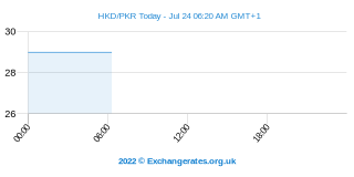 Dollar de Hong Kong - Roupie pakistanaise Intraday Chart