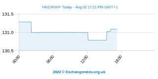 Dollar de Hong Kong - Franc rwandais Intraday Chart