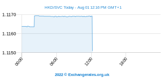 Hongkongse Dollar - Salvadoraanse colon Intraday Chart