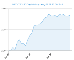 HKD TRY chart - 30 day