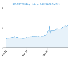 HKD TRY chart - 2 year