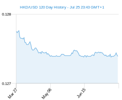 120 day HKD USD Chart