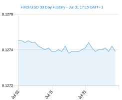30 day HKD USD Chart