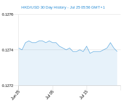 HKD USD chart - 30 day