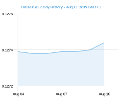 HKD USD chart - 7 day