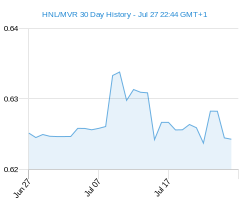 HNL MVR chart - 30 day