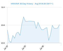 HRK INR chart - 30 day