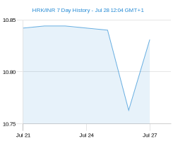 HRK INR chart - 7 day