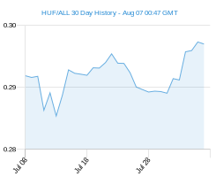 HUF ALL chart - 30 day