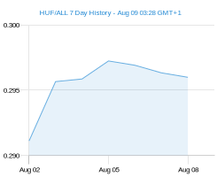 HUF ALL chart - 7 day