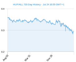 HUF ALL chart - 2 year