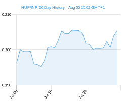 HUF INR chart - 30 day