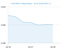 HUF INR chart - 7 day