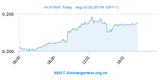 Forint hongrois - Roupie indienne Intraday Chart