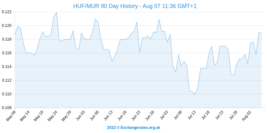 Forint hongrois - Roupie mauricienne History Chart
