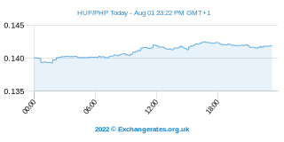 Forint hongrois - Peso philippin Intraday Chart