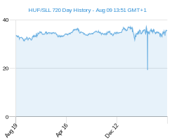 HUF SLL chart - 2 year
