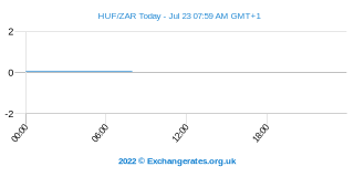 Forint hongrois - Rand sud-africain Intraday Chart