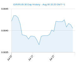 IDR RUB chart - 30 day