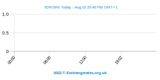 Indonesische Rupiah - Slowakische Krone Intraday Chart