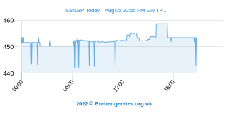 Shekel - Libanais Pound Intraday Chart