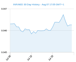 INR AED chart - 30 day