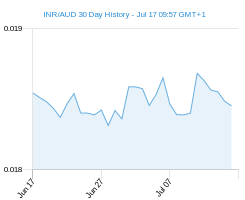 INR AUD chart - 30 day