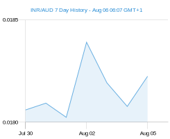 INR AUD chart - 7 day